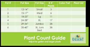 The Potted Desert's Plant Count Guide for pots
